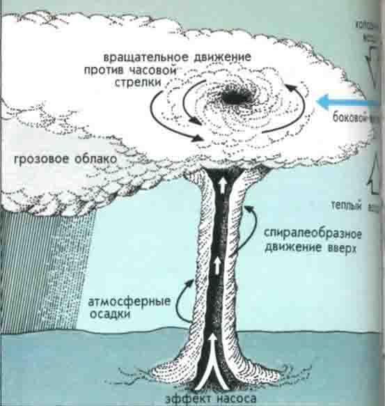 изображена схема смерча в
